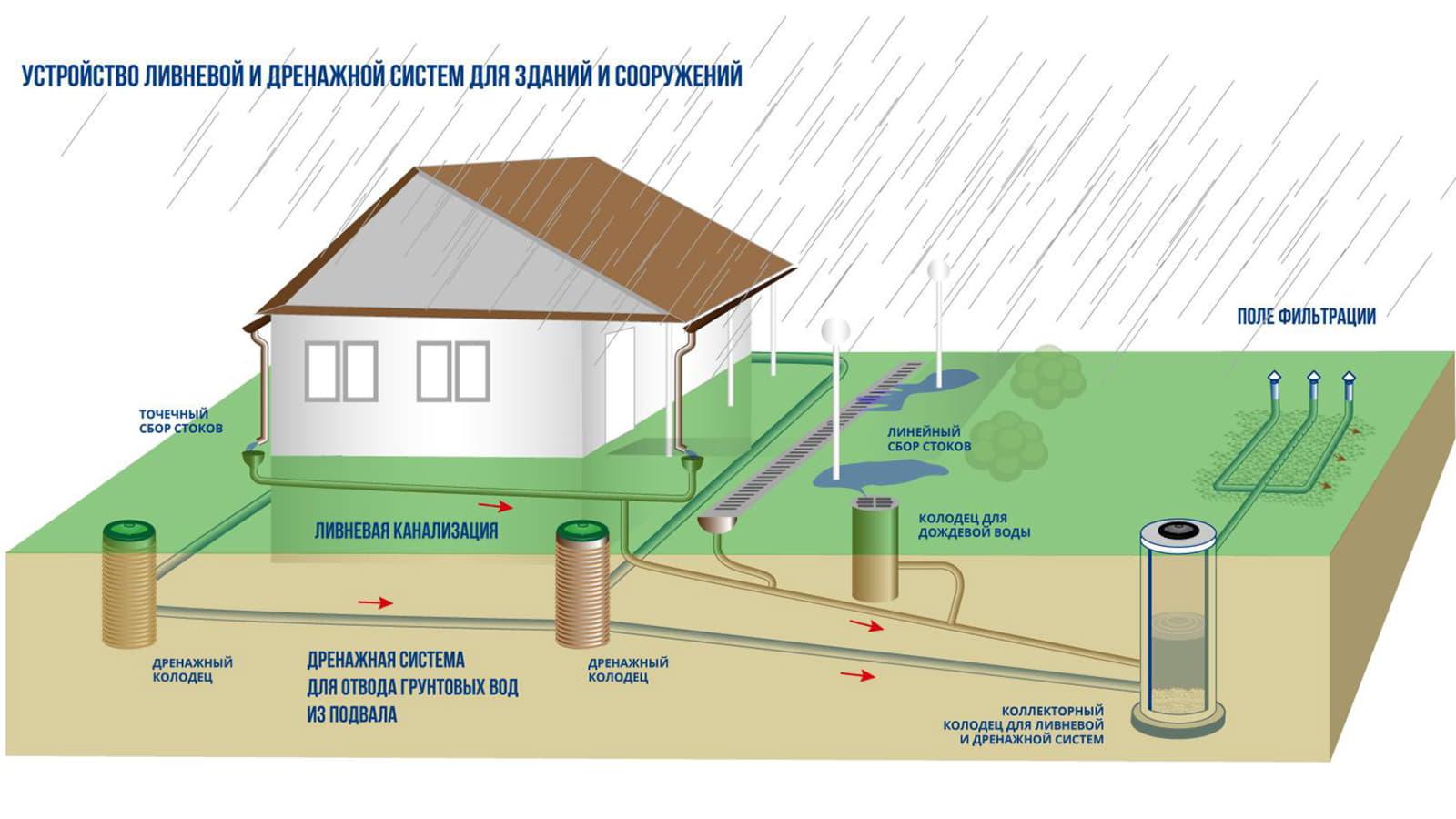 Нормы ливневой канализации